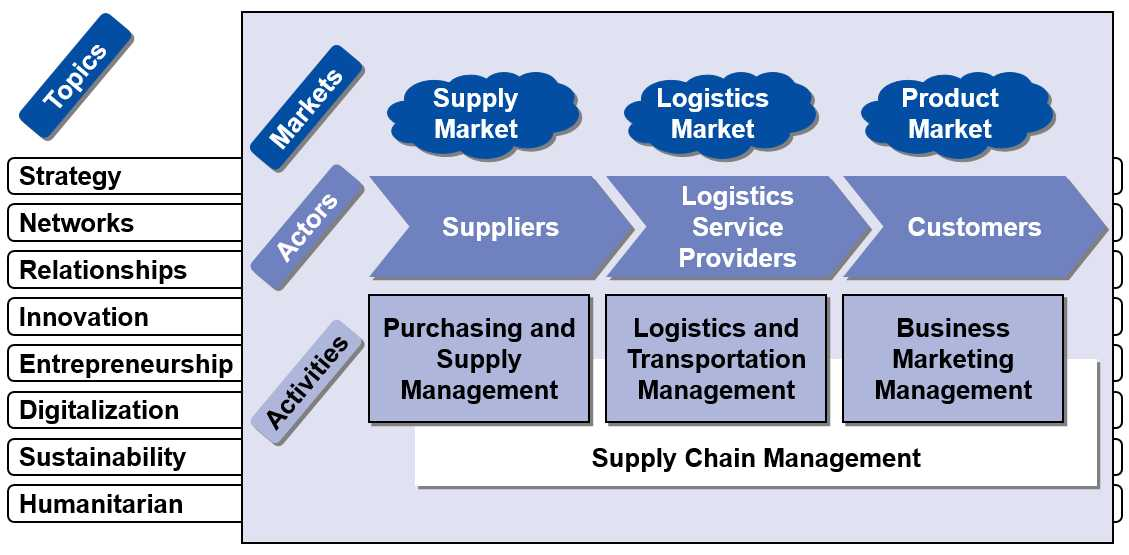 the supply chain management marketing essay What are some different ways that a convenience store supply chain supply chain management essay management education novel business war marketing health.
